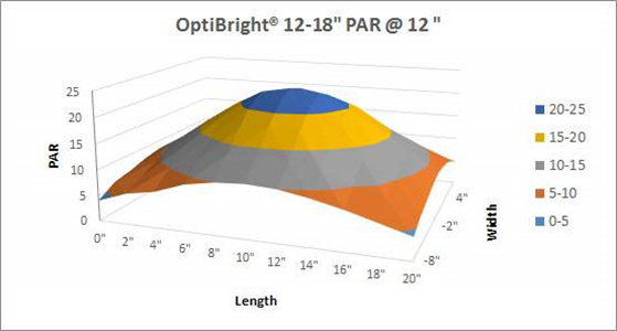 """12"""" to 18"""" PAR values of the OptiBright light fixture at 12-inches distance"""